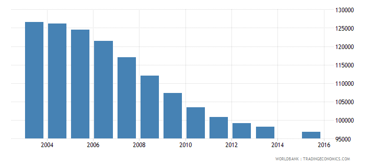 hungary population age 13 total wb data