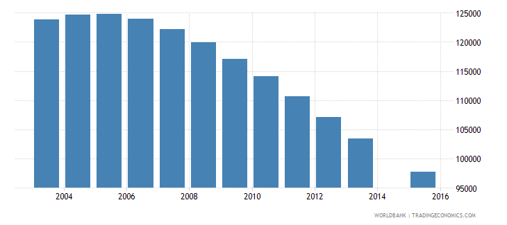 hungary population age 15 total wb data