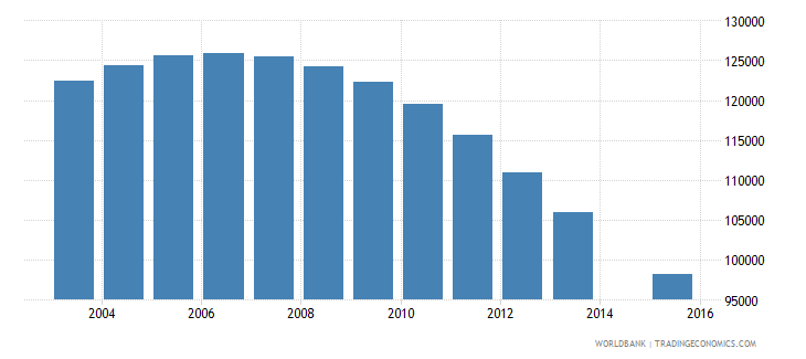 hungary population age 16 total wb data