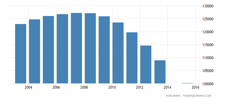 hungary population age 17 total wb data