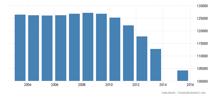 hungary population age 18 total wb data