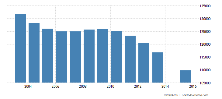 hungary population age 19 total wb data