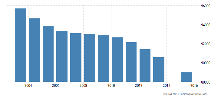 hungary population age 2 total wb data