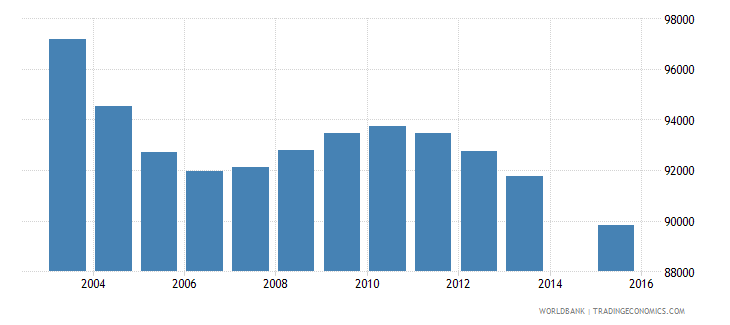 hungary population age 3 total wb data