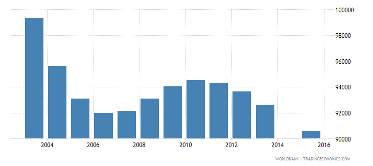 hungary population age 4 total wb data