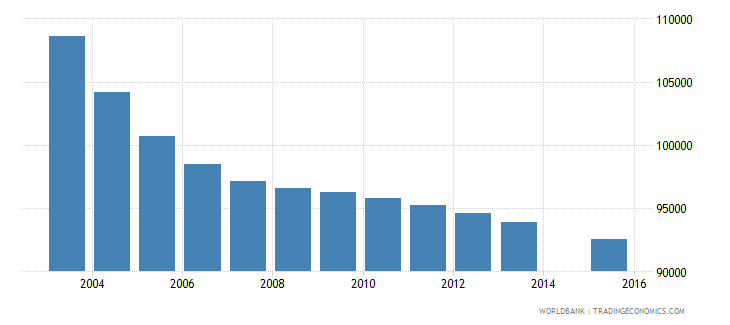 hungary population age 7 total wb data