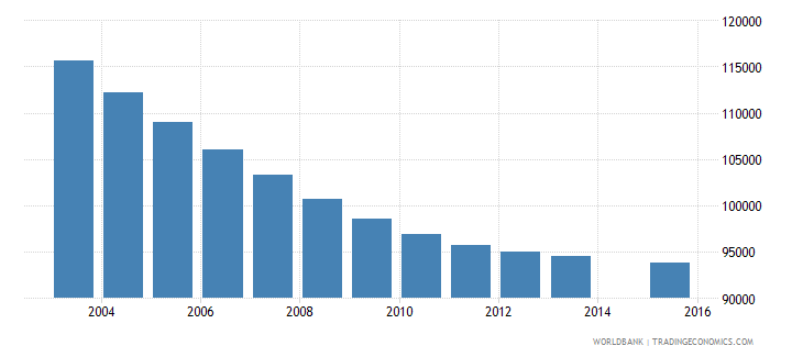 hungary population age 9 total wb data