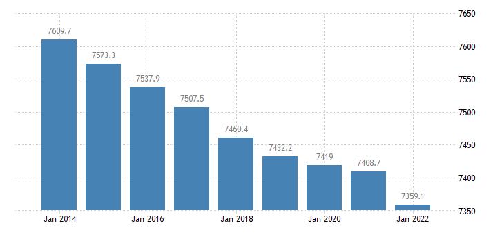 hungary population aged 15 74 eurostat data