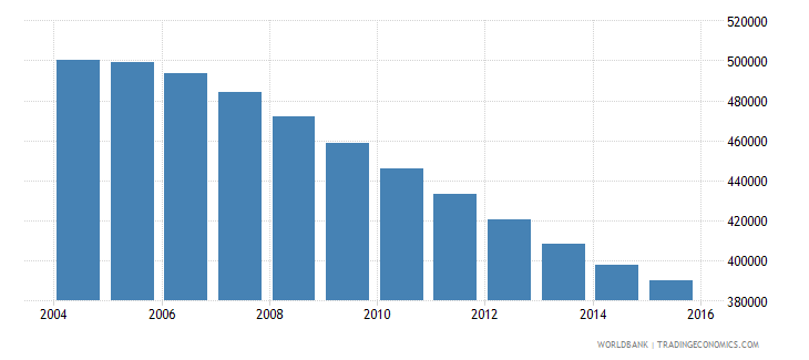 hungary population ages 13 16 total wb data