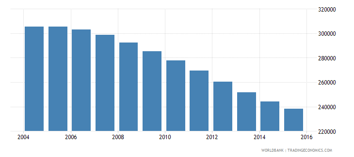 hungary population ages 13 17 female wb data