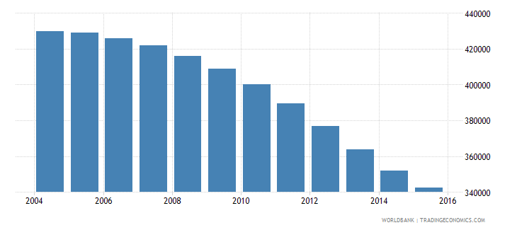 hungary population ages 13 19 female wb data