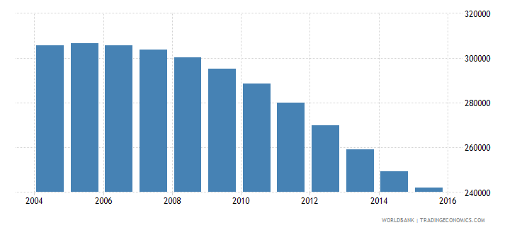 hungary population ages 14 18 female wb data
