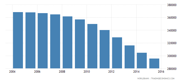 hungary population ages 14 19 female wb data