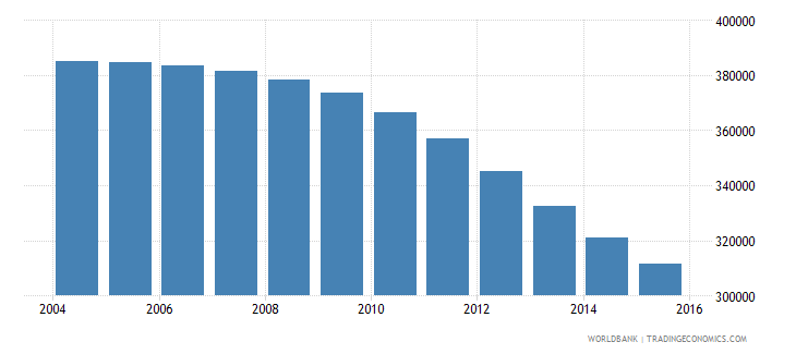 hungary population ages 14 19 male wb data