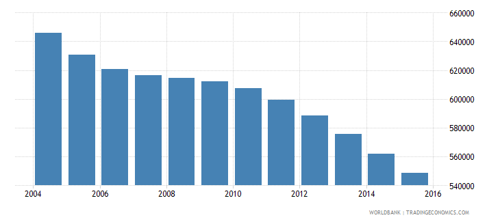 hungary population ages 15 24 female wb data