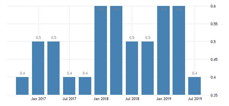 hungary population employment total employment domestic concept eurostat data