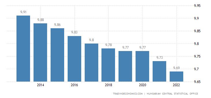 Hungary Population