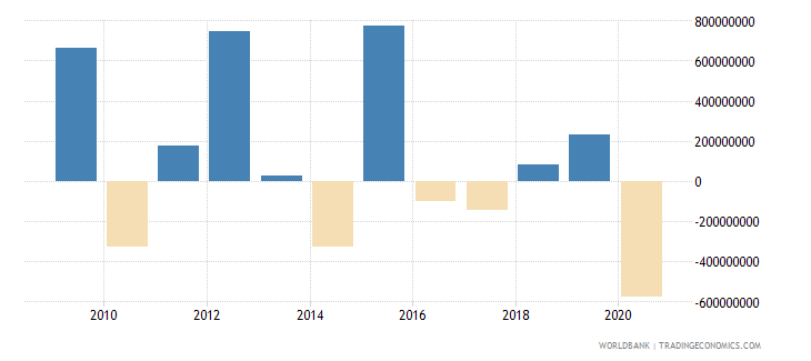 hungary portfolio equity net inflows bop us dollar wb data