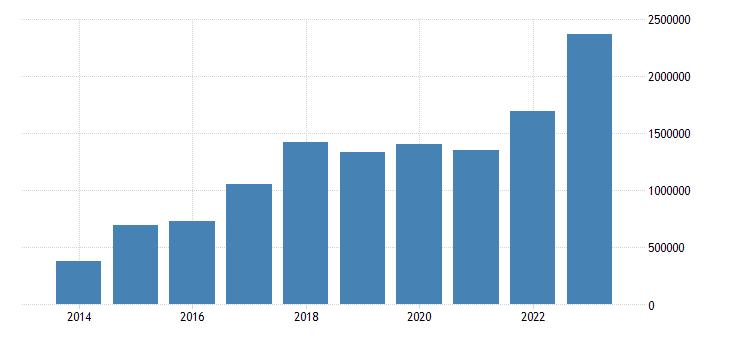 hungary portfolio investment assets financial account debt securities eurostat data