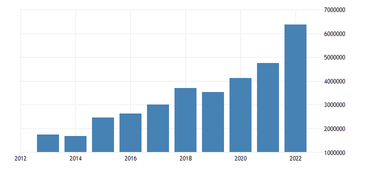 hungary portfolio investment assets financial account eurostat data