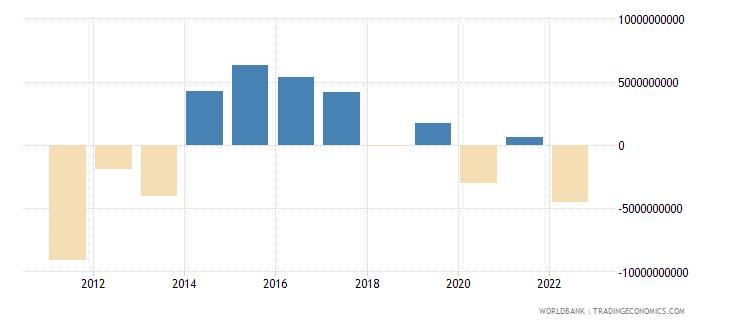 hungary portfolio investment excluding lcfar bop us dollar wb data
