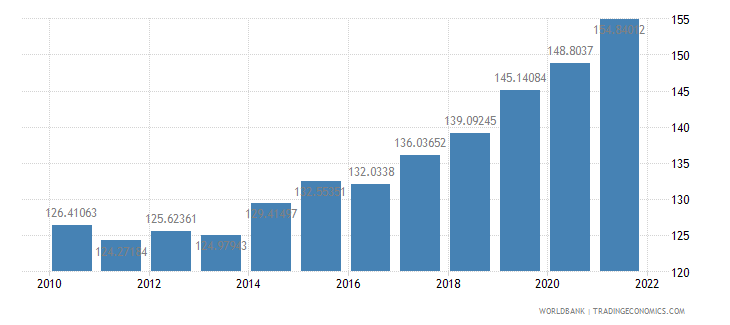 hungary ppp conversion factor gdp lcu per international dollar wb data