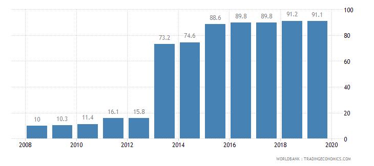 hungary private credit bureau coverage percent of adults wb data