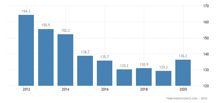 Hungary Private Debt to GDP