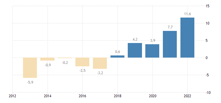 hungary private sector credit flow consolidated eurostat data