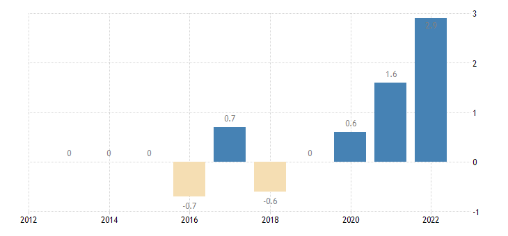 hungary private sector credit flow debt securities non financial corporations eurostat data