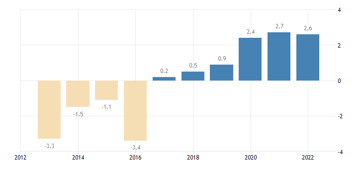 hungary private sector credit flow loans non consolidated households eurostat data