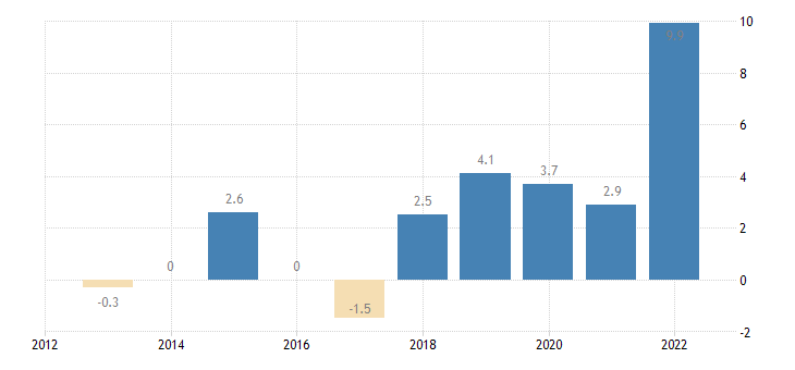 hungary private sector credit flow loans non financial corporations non consolidated eurostat data