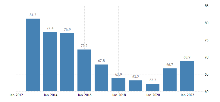 hungary private sector debt loans non financial corporations non consolidated eurostat data