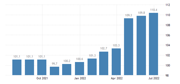 hungary producer prices in industry installation of industrial machinery equipment eurostat data