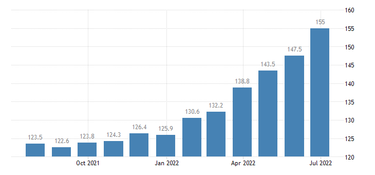 hungary producer prices in industry manufacture of abrasive products non metallic mineral products n e c eurostat data