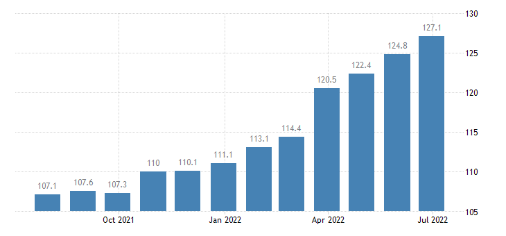 hungary producer prices in industry manufacture of electric lighting equipment eurostat data