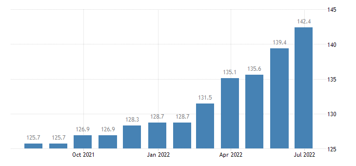 hungary producer prices in industry manufacture of footwear eurostat data