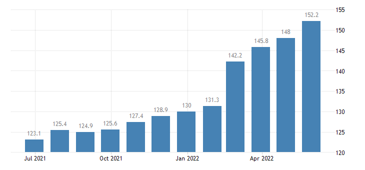 hungary producer prices in industry manufacture of furniture eurostat data