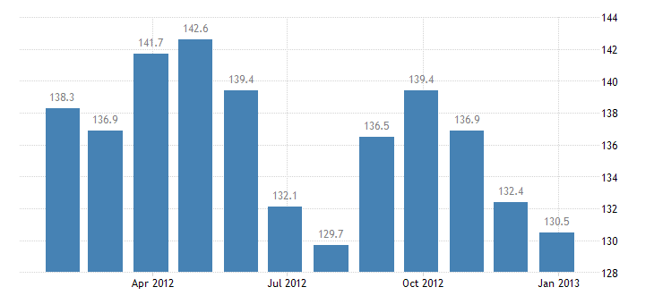 hungary producer prices in industry manufacture of refined petroleum products eurostat data