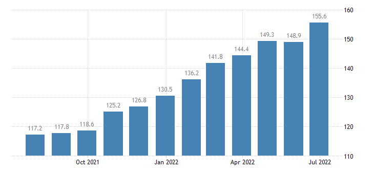 hungary producer prices in industry printing service activities related to printing eurostat data
