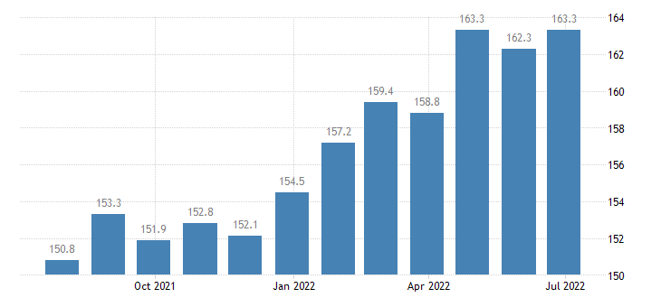 hungary producer prices in industry repair installation of machinery equipment eurostat data
