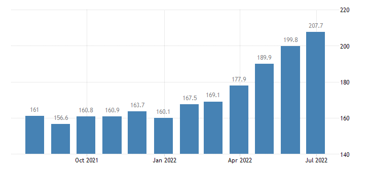 hungary producer prices in industry weaving of textiles eurostat data