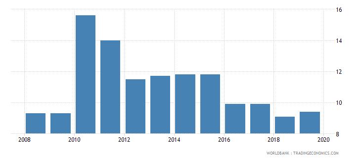 hungary profit tax percent of commercial profits wb data