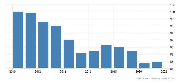 hungary real effective exchange rate index 2000  100 wb data