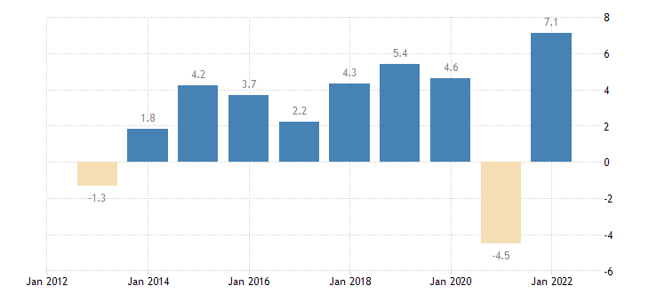 hungary real gdp growth rate eurostat data
