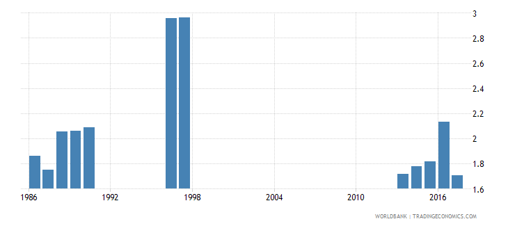 hungary repetition rate in grade 2 of lower secondary general education female percent wb data