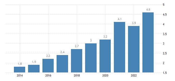 hungary residential construction eurostat data