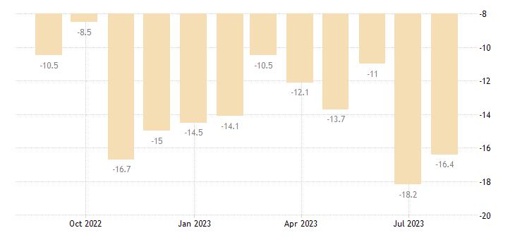 hungary retail confidence indicator eurostat data