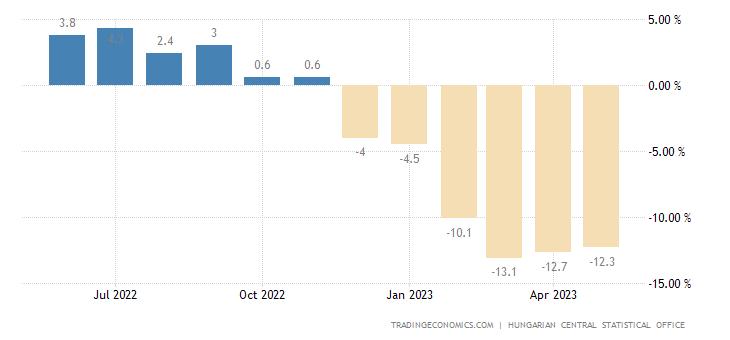 Hungary Retail Sales YoY
