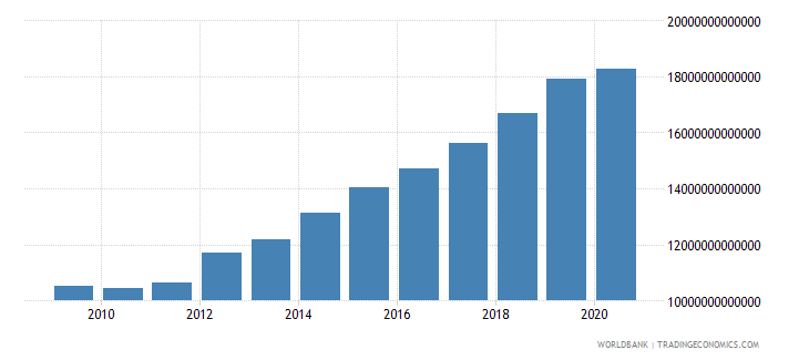hungary revenue excluding grants current lcu wb data